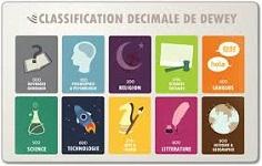 Classement et indexation Dewey |